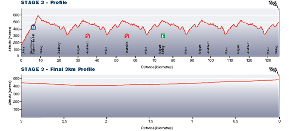 Stage3_TDU13_profile
