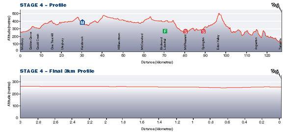 Stage4_TDU13_profile