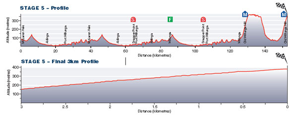 Stage5_TDU13_profile