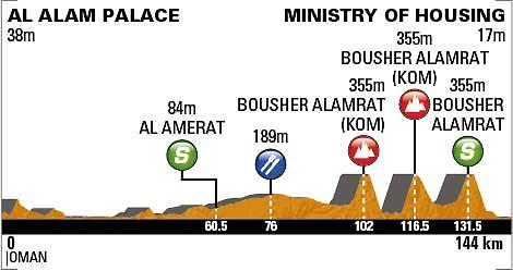 Tour of Oman Stage 5 profile_0
