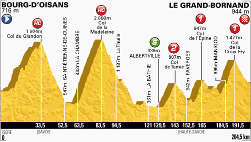 tour-de-france-2013-stage19-altimetry