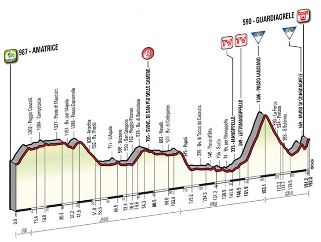 Tirreno - Adriatico 2014, stage 5