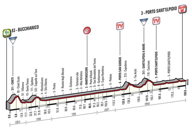 Tirreno - Adriatico 2014, stage 6