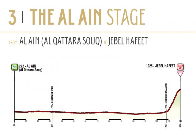 Abu Dhabi Tour_Stage 3 Profile