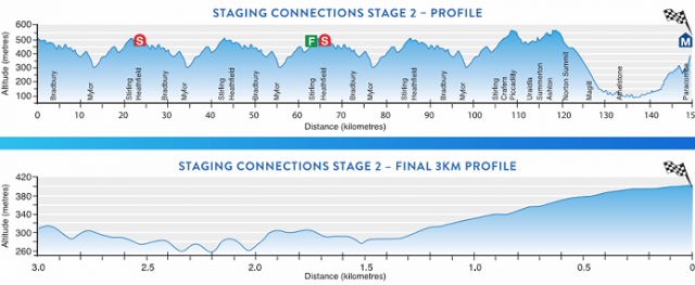 2017_tour_down_under_stage2_profile1