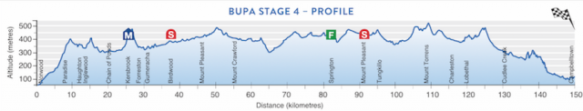 tdu2017stage4profile