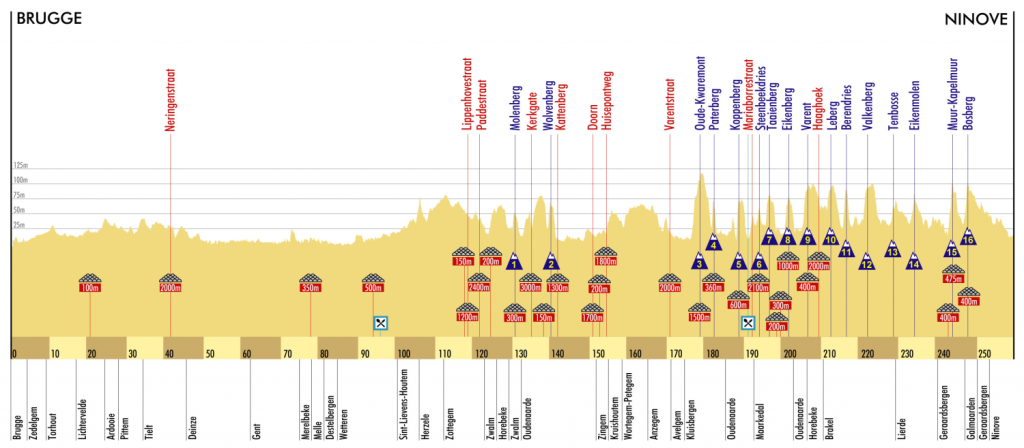 rvv2009-men-elite-profile