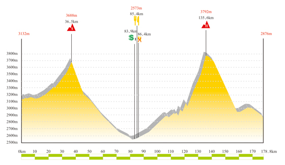 7 этап Tour de Qinghai Lake