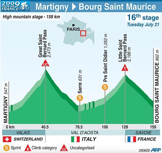 16 этап Tour de France