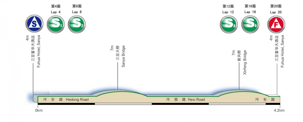 stage 9(Sanya city criterium)