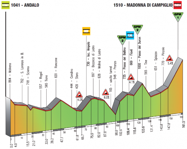 https://astanafans.com/wp-content/uploads/2011/04/giro-del-trentino-2011-stage3-altimetry-605x480.png