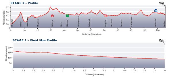 Stage2_TDU13_profile