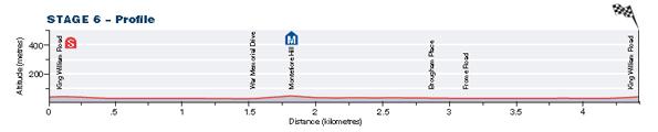 Stage6_TDU13_profile