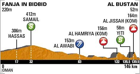 Tour of Oman Stage 2 profile_0