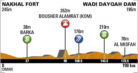 Tour of Oman Stage 3 profile_0