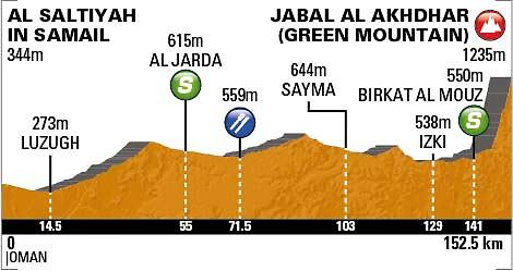Tour of Oman Stage 4 profile_0