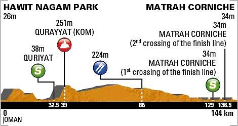 Tour of Oman Stage 6 profile_0