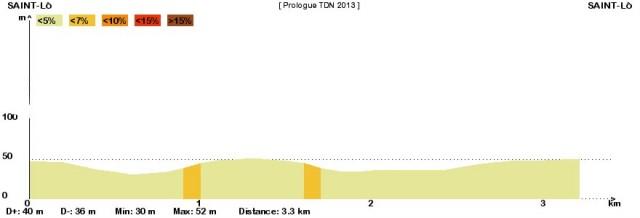 2013_etape-0_profil