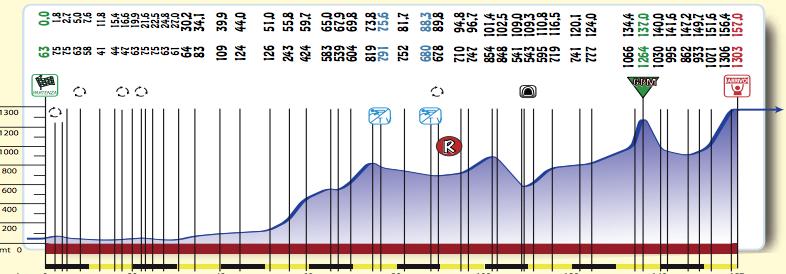 Coppi-e-Bartali-Stage-3