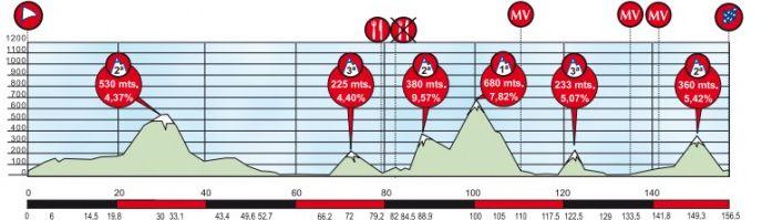 Vuelta-Ciclista-al-Pais-Vasco-Stage-1-1363982519.png