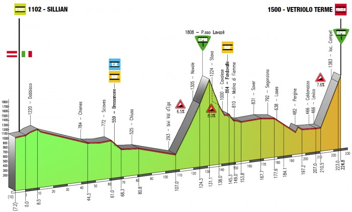 Giro-del-Trentino-Stage-2-1365411913.png