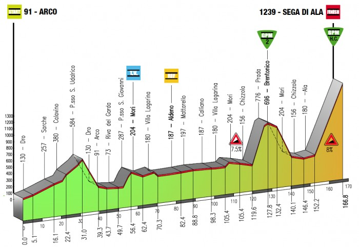 Giro-del-Trentino-Stage-4-1365412316.png