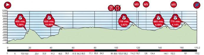 Vuelta-Ciclista-al-Pais-Vasco-Stage-2-1363982536.png