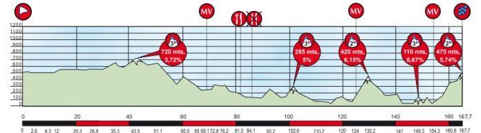 Vuelta-Ciclista-al-Pais-Vasco-Stage-3-1363982640.png
