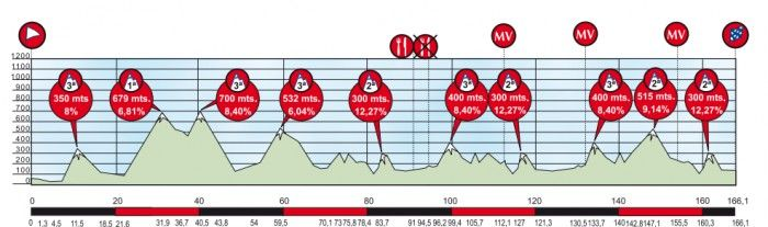 Vuelta-Ciclista-al-Pais-Vasco-Stage-5-1363982780.png