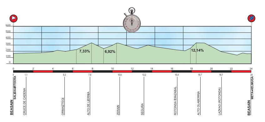 Vuelta-Ciclista-al-Pais-Vasco-Stage-6-ITT-1363982837