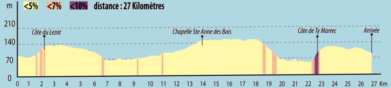 GP Ouest France - Plouay профиль
