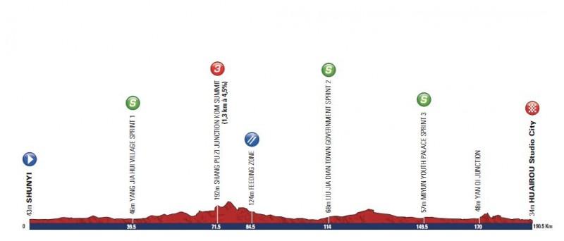 Тур Пекина - 2013. Этап 1