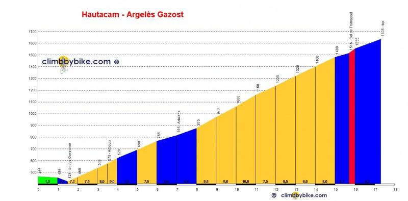 Hautacam_Argelès_Gazost_profile