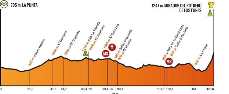 2 stage Tour de San Luis 2014