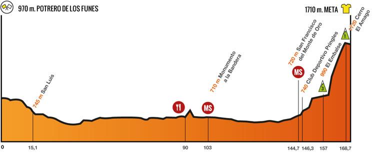 4 stage Tour de San Luis 2014