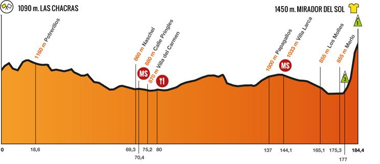 6 stage Tour de San Luis 2014