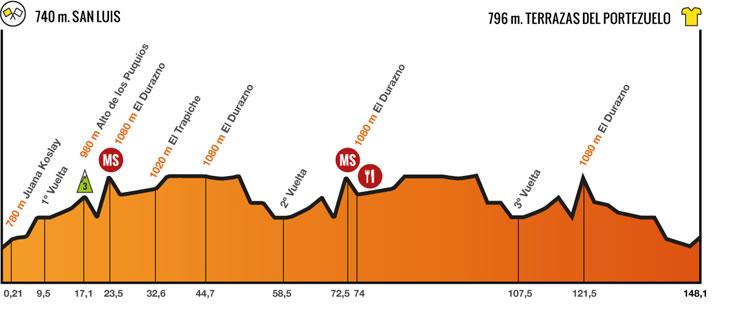 7 stage Tour de San Luis 2014