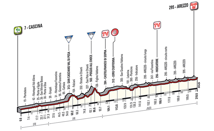 Tirreno - Adriatico 2014, stage 3