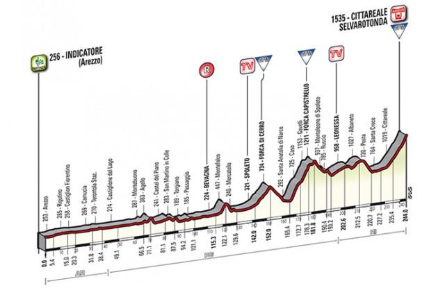 Tirreno - Adriatico 2014, stage 4