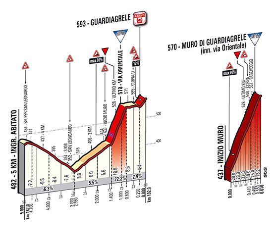 Tirreno - Adriatico 2014, stage 5