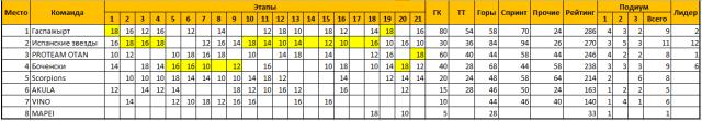 Командный рейтинг за Джиро 2014