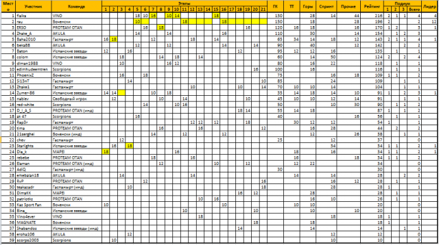Рейтинг за Джиро 2014