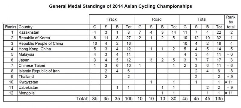 cyclingchampionship2014.asia