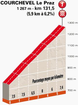 Criterium-du-Dauphine-Stage-8-1401794414