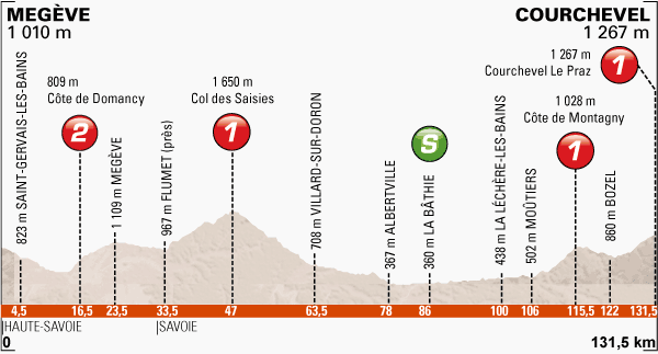 Dauphine_stage8