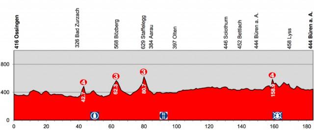 Tour_de_Suisse_stage5