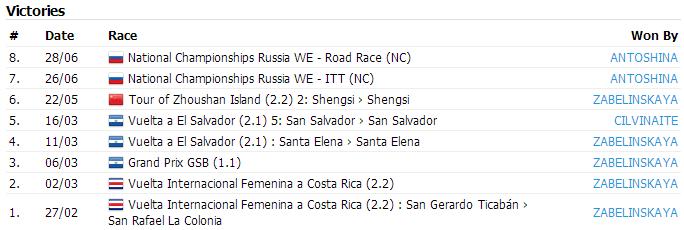 Победы команды Русвело в сезоне 2014. Информация с сайта ProCyclingStats