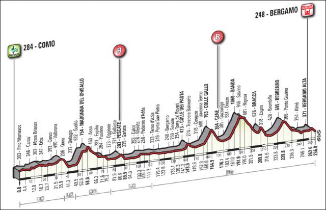 Il_Lombardia_2014_profile