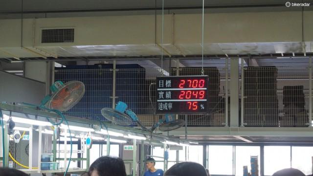 Производственные цели на день отображаются на ярком LED панно