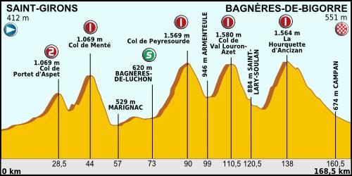 Тур де Франс 2013, альтиметрия 9 этапа до Баньер-де-Бигор